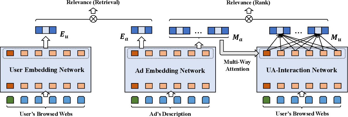 Figure 3 for Hybrid Encoder: Towards Efficient and Precise Native AdsRecommendation via Hybrid Transformer Encoding Networks
