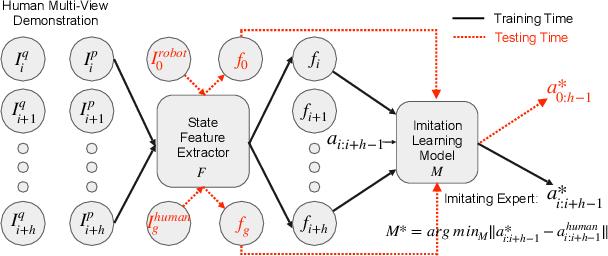 Figure 2 for Zero-shot Imitation Learning from Demonstrations for Legged Robot Visual Navigation