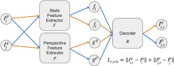 Figure 3 for Zero-shot Imitation Learning from Demonstrations for Legged Robot Visual Navigation