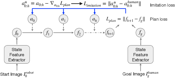 Figure 4 for Zero-shot Imitation Learning from Demonstrations for Legged Robot Visual Navigation