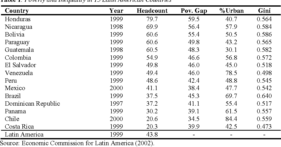 1 Foreign Direct Investment And Poverty In Latin America Semantic