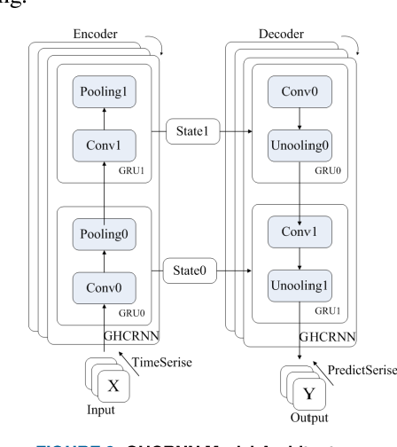 Figure 3 for Graph Hierarchical Convolutional Recurrent Neural Network (GHCRNN) for Vehicle Condition Prediction