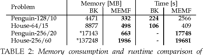 Figure 3 for Memory Efficient Max Flow for Multi-label Submodular MRFs