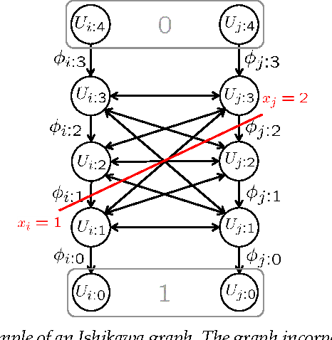 Figure 1 for Memory Efficient Max Flow for Multi-label Submodular MRFs