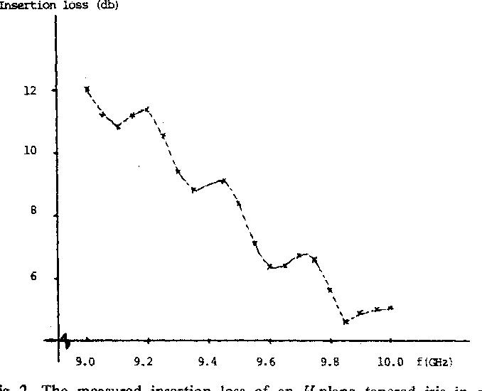 Fig. 2. The measured  4 i i--w-