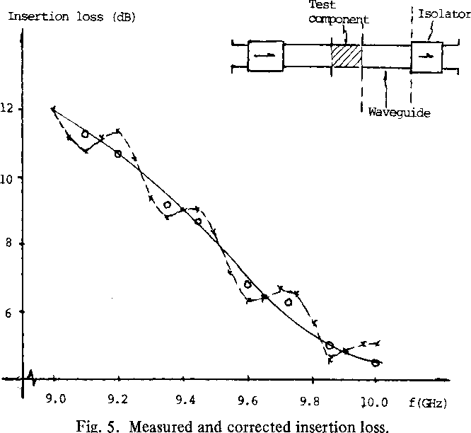 Fig. 5. Measured and corrected insertion loss.