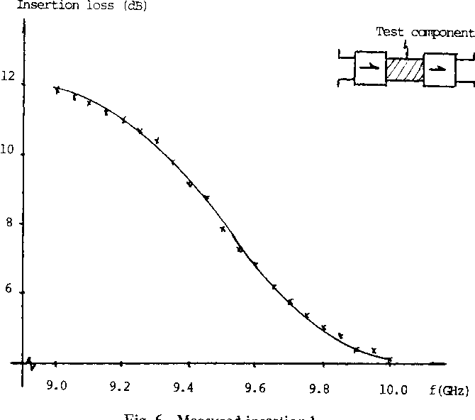 Fig. 6. Measured insertion loss.