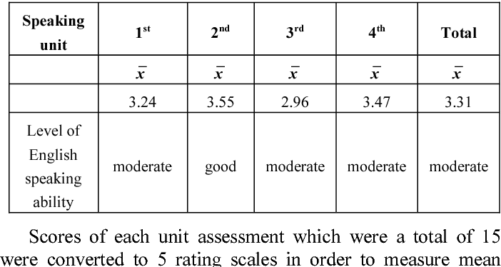 Table V from Effects of university students' English speaking