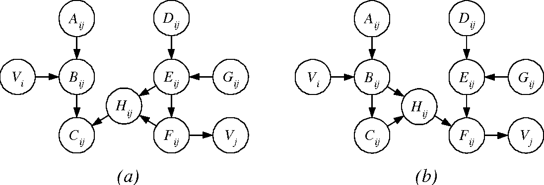 Figure 4 for Large-Sample Learning of Bayesian Networks is NP-Hard