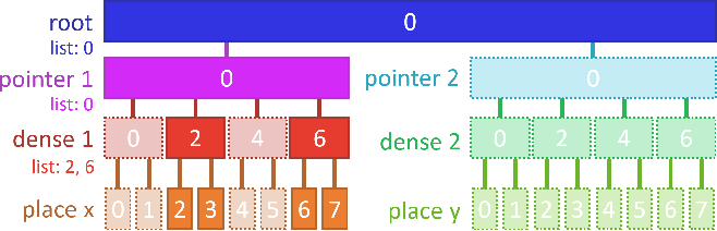 Figure 3 for AsyncTaichi: Whole-Program Optimizations for Megakernel Sparse Computation and Differentiable Programming