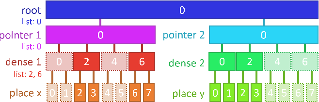Figure 4 for AsyncTaichi: Whole-Program Optimizations for Megakernel Sparse Computation and Differentiable Programming