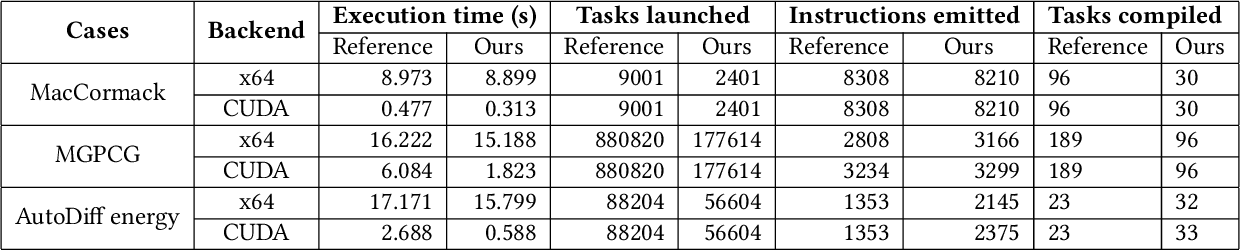 Figure 2 for AsyncTaichi: Whole-Program Optimizations for Megakernel Sparse Computation and Differentiable Programming