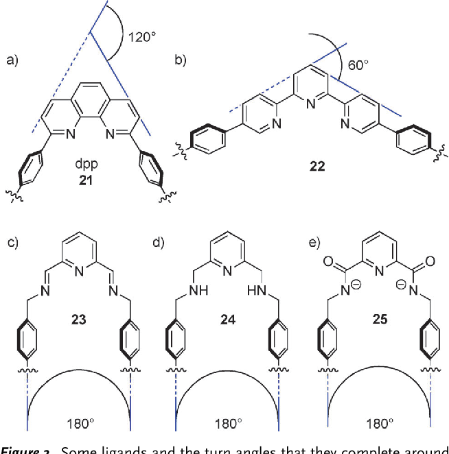 Strategies And Tactics For The Metal Directed Synthesis Of Rotaxanes