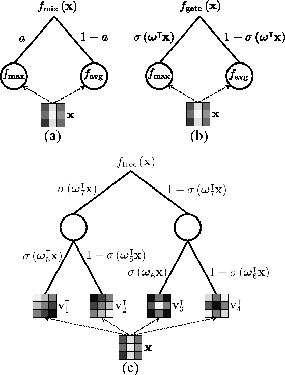Figure 1 for Generalizing Pooling Functions in Convolutional Neural Networks: Mixed, Gated, and Tree
