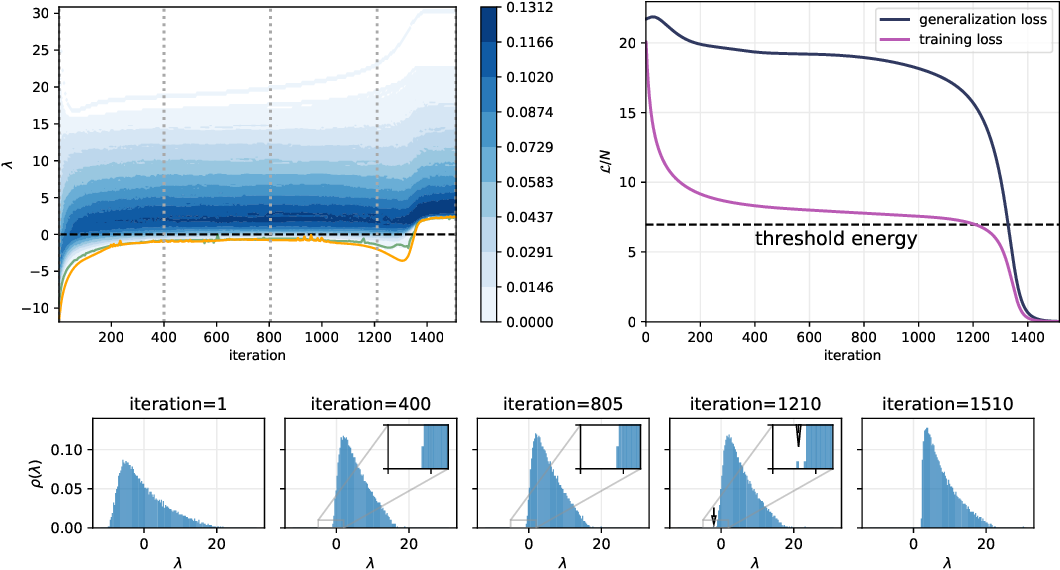 Figure 2 for Complex Dynamics in Simple Neural Networks: Understanding Gradient Flow in Phase Retrieval