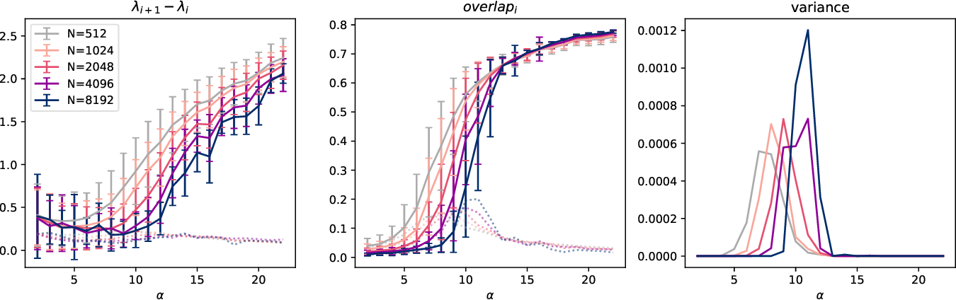 Figure 3 for Complex Dynamics in Simple Neural Networks: Understanding Gradient Flow in Phase Retrieval