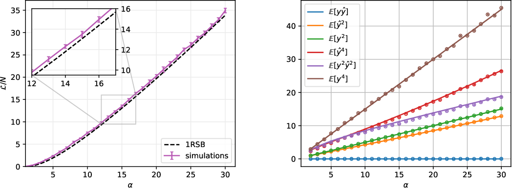 Figure 4 for Complex Dynamics in Simple Neural Networks: Understanding Gradient Flow in Phase Retrieval