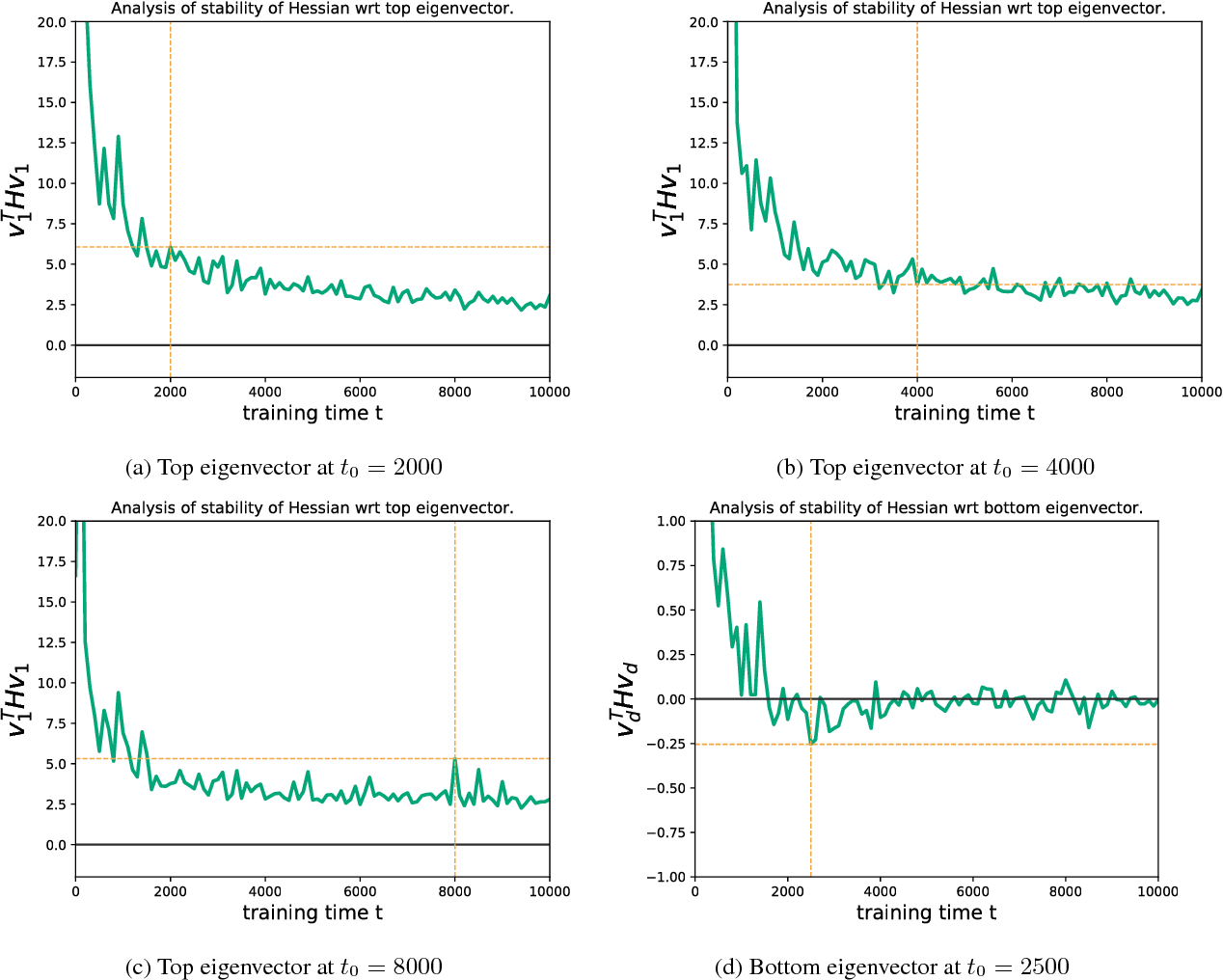 Figure 2 for Negative eigenvalues of the Hessian in deep neural networks