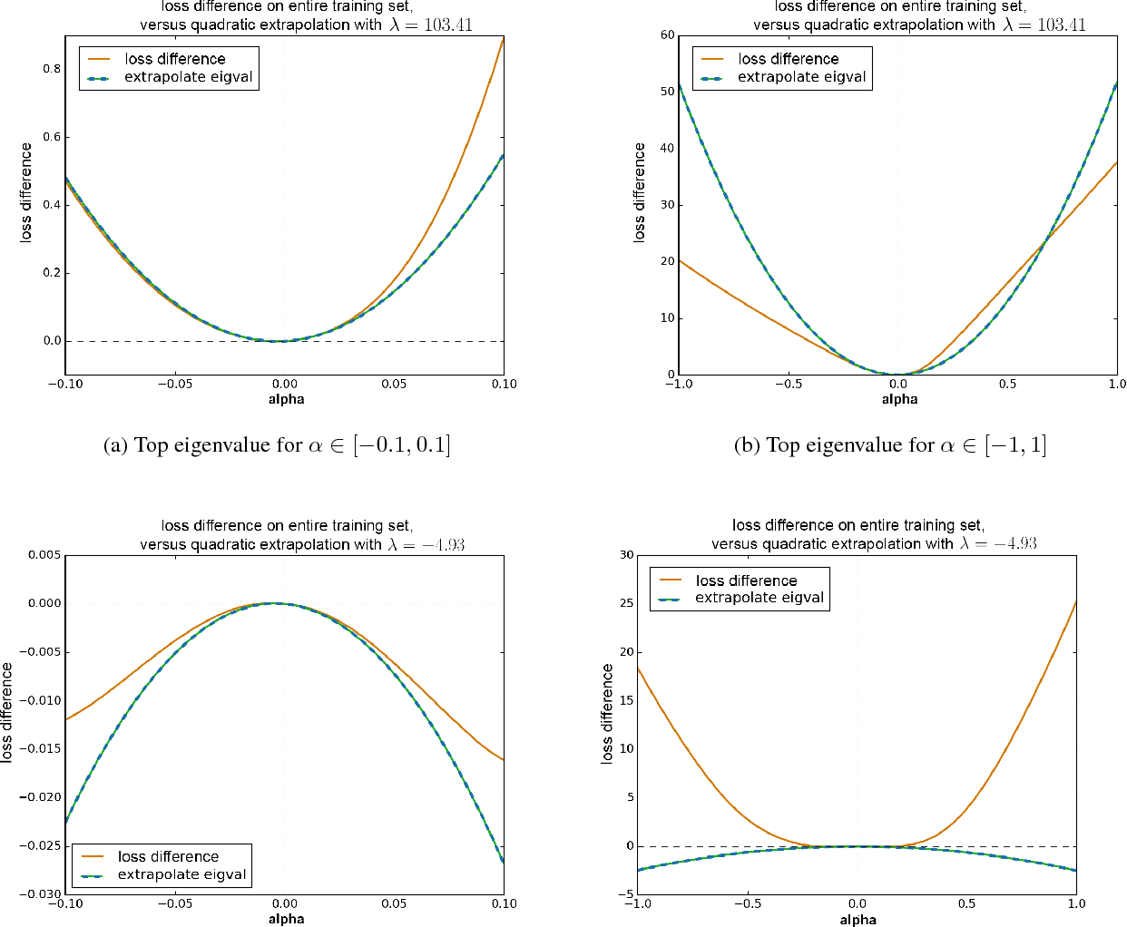Figure 3 for Negative eigenvalues of the Hessian in deep neural networks