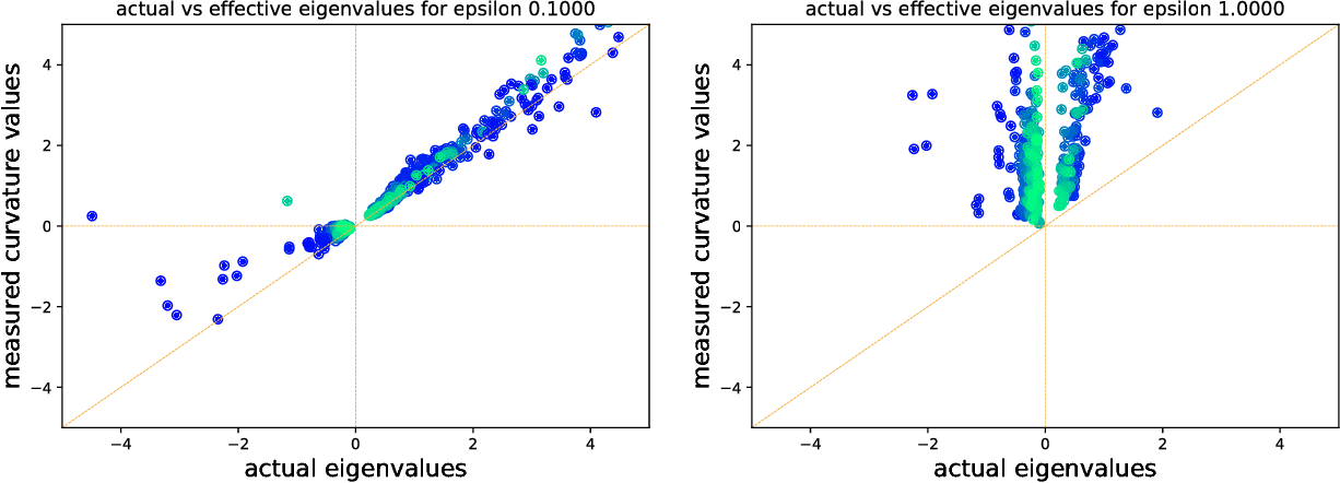 Figure 4 for Negative eigenvalues of the Hessian in deep neural networks