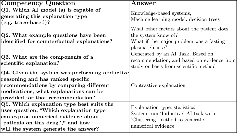 Figure 4 for Explanation Ontology: A Model of Explanations for User-Centered AI