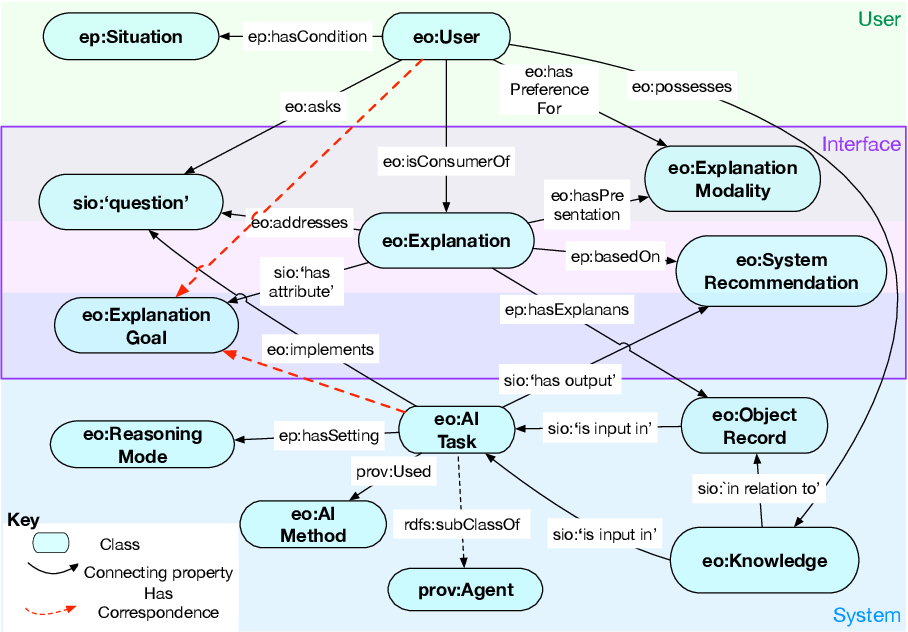 Figure 2 for Explanation Ontology: A Model of Explanations for User-Centered AI