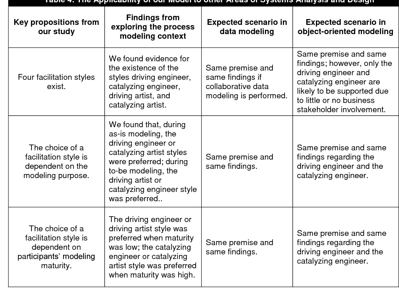 PDF] Understanding the Behavior of Workshop Facilitators in