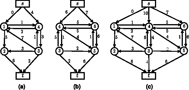 Figure 2 for Dynamic Parallel and Distributed Graph Cuts