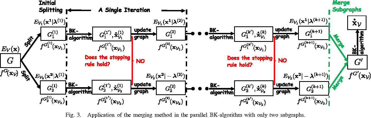 Figure 3 for Dynamic Parallel and Distributed Graph Cuts
