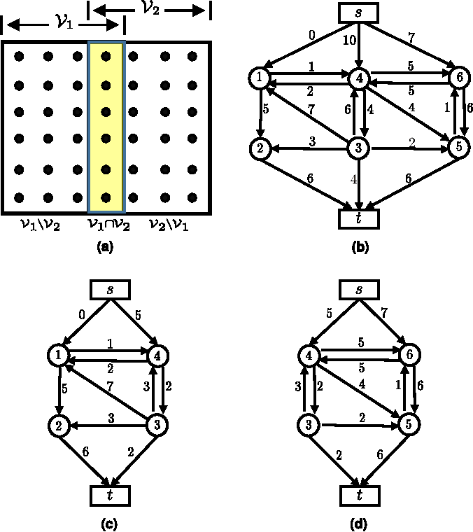 Figure 4 for Dynamic Parallel and Distributed Graph Cuts