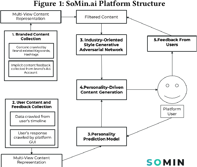 Figure 1 for SoMin.ai: Personality-Driven Content Generation Platform