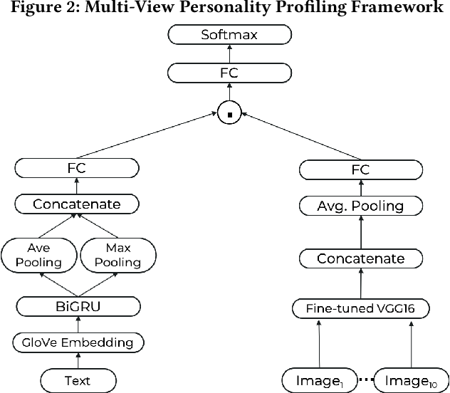 Figure 3 for SoMin.ai: Personality-Driven Content Generation Platform