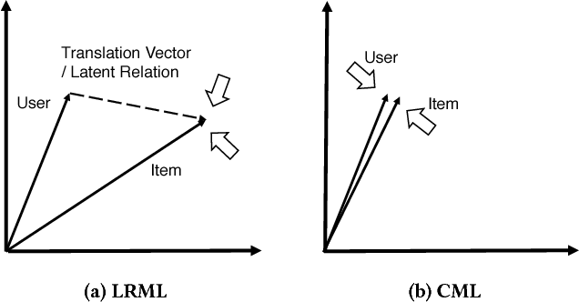 Figure 1 for Latent Relational Metric Learning via Memory-based Attention for Collaborative Ranking