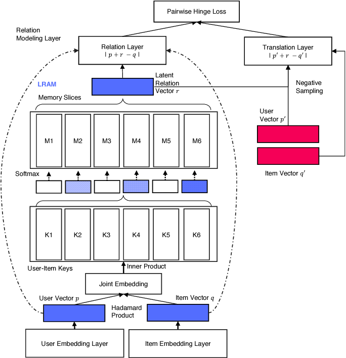 Figure 3 for Latent Relational Metric Learning via Memory-based Attention for Collaborative Ranking
