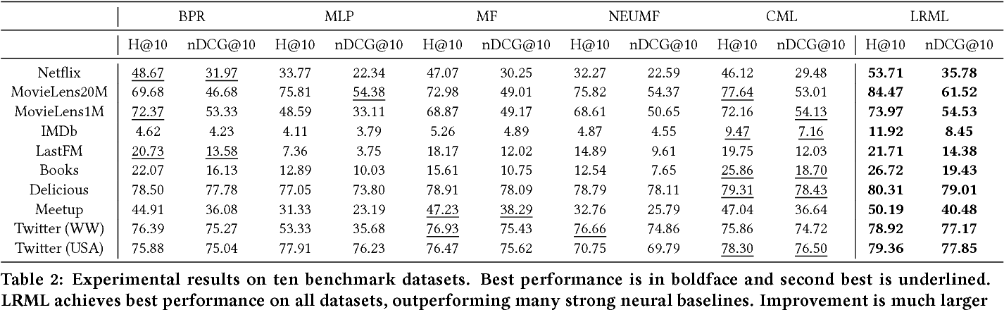 Figure 4 for Latent Relational Metric Learning via Memory-based Attention for Collaborative Ranking