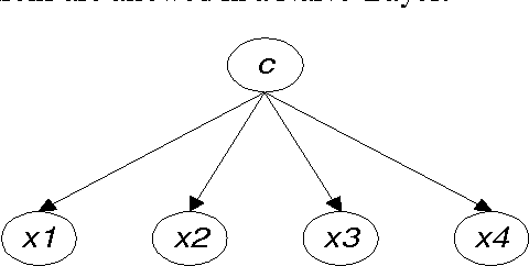 Figure 1 for Comparing Bayesian Network Classifiers
