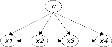 Figure 3 for Comparing Bayesian Network Classifiers