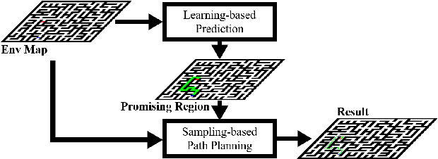 Figure 2 for Learning-based Fast Path Planning in Complex Environments