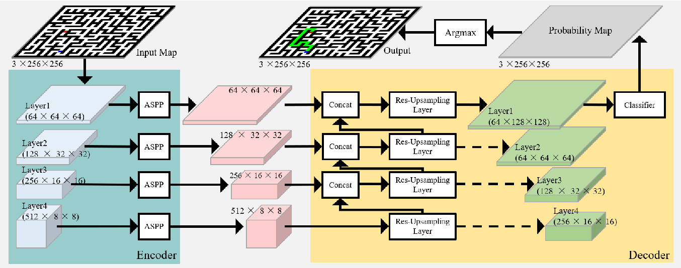 Figure 3 for Learning-based Fast Path Planning in Complex Environments