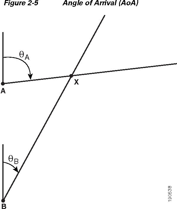 Figure 2-5 Angle of Arrival (AoA)