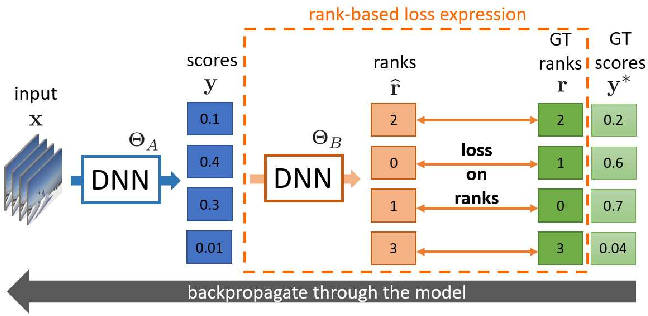 Figure 1 for SoDeep: a Sorting Deep net to learn ranking loss surrogates