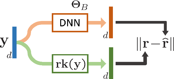 Figure 3 for SoDeep: a Sorting Deep net to learn ranking loss surrogates