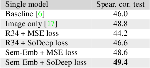 Figure 4 for SoDeep: a Sorting Deep net to learn ranking loss surrogates