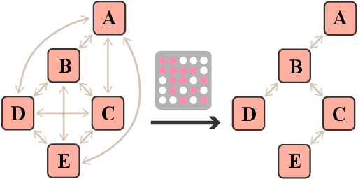 Figure 3 for SIT3: Code Summarization with Structure-Induced Transformer