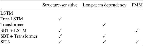 Figure 2 for SIT3: Code Summarization with Structure-Induced Transformer