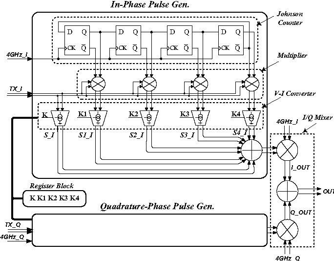 A low power high rate modulator for ultra wideband transmitters block diagram of improved pulse modulator fig 2 comparison ccuart Choice Image