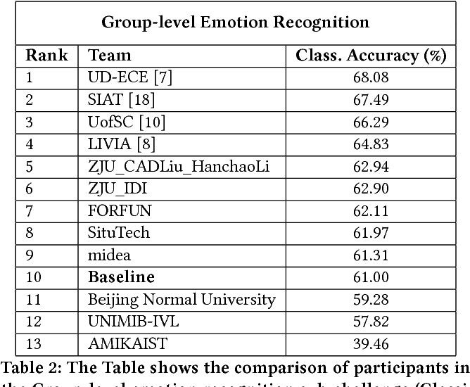 Figure 3 for EmotiW 2018: Audio-Video, Student Engagement and Group-Level Affect Prediction