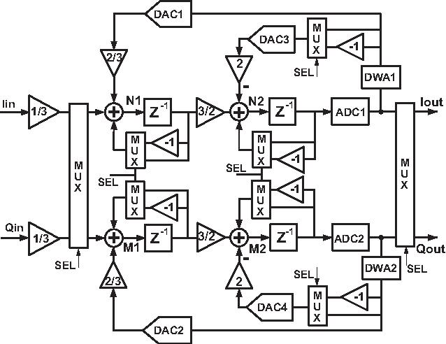A Multibit Complex Bandpass Azad Modulator With I Q Dynamic
