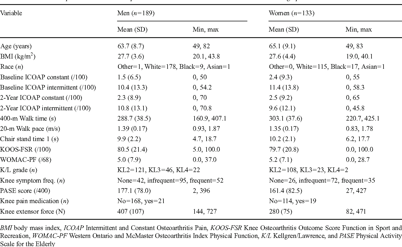 Table 1 from Intermittent and constant pain and physical