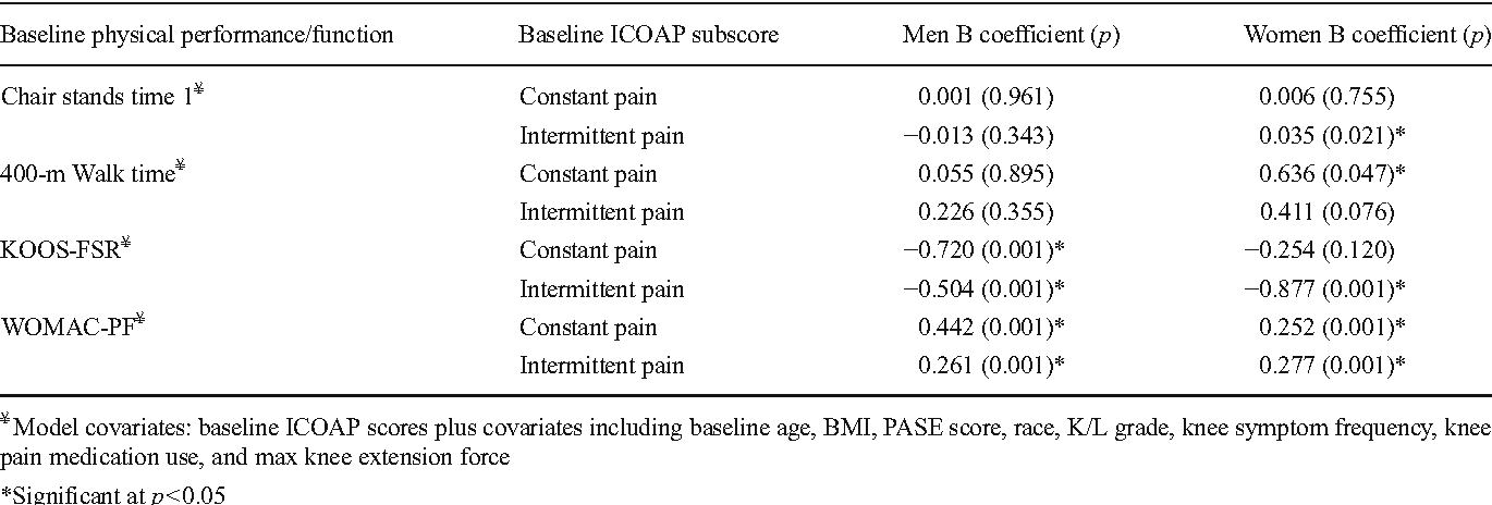 Table 2 from Intermittent and constant pain and physical function or